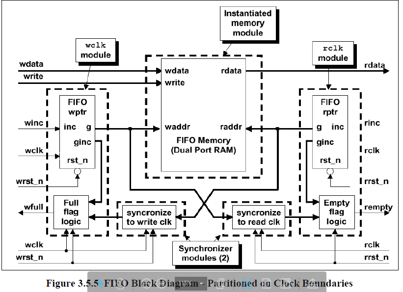 Verification of ASYNCHRONOUS FIFO   Verification Academy
