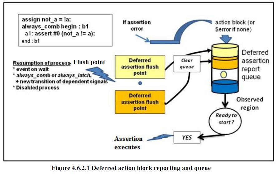 deferred assertion | Verification Academy